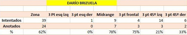 brizuela