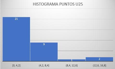 histogramapuntosu25